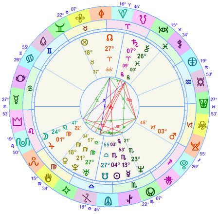 Nakshatra Symbols around the chart wheel